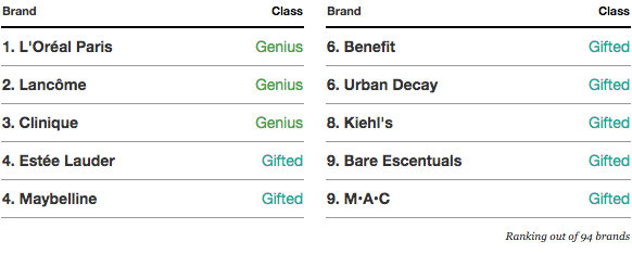 Top-10-Ranking-Brands-in-the-Digital-IQ-Index-Beauty